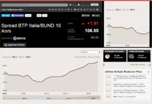 grafico andamento spread BTP/BUND