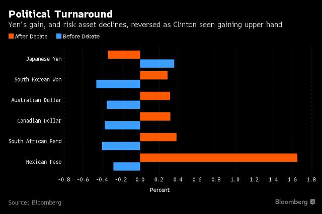grafico rappresentante l'oscillazione delle principali valute durante la campagna elettorale americana