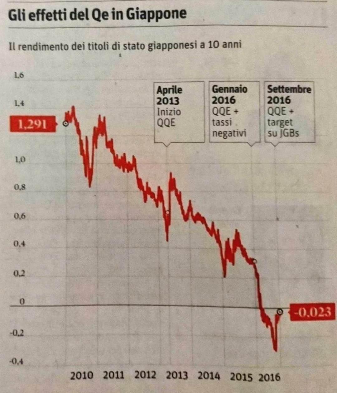 Grafico sul rendimento dei titoli di stato giapponesi
