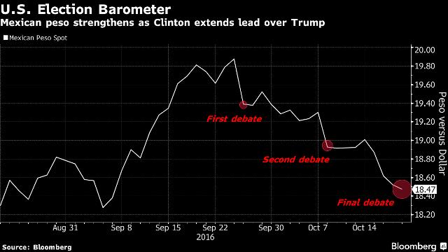 andamento peso messicano durante elezioni americane