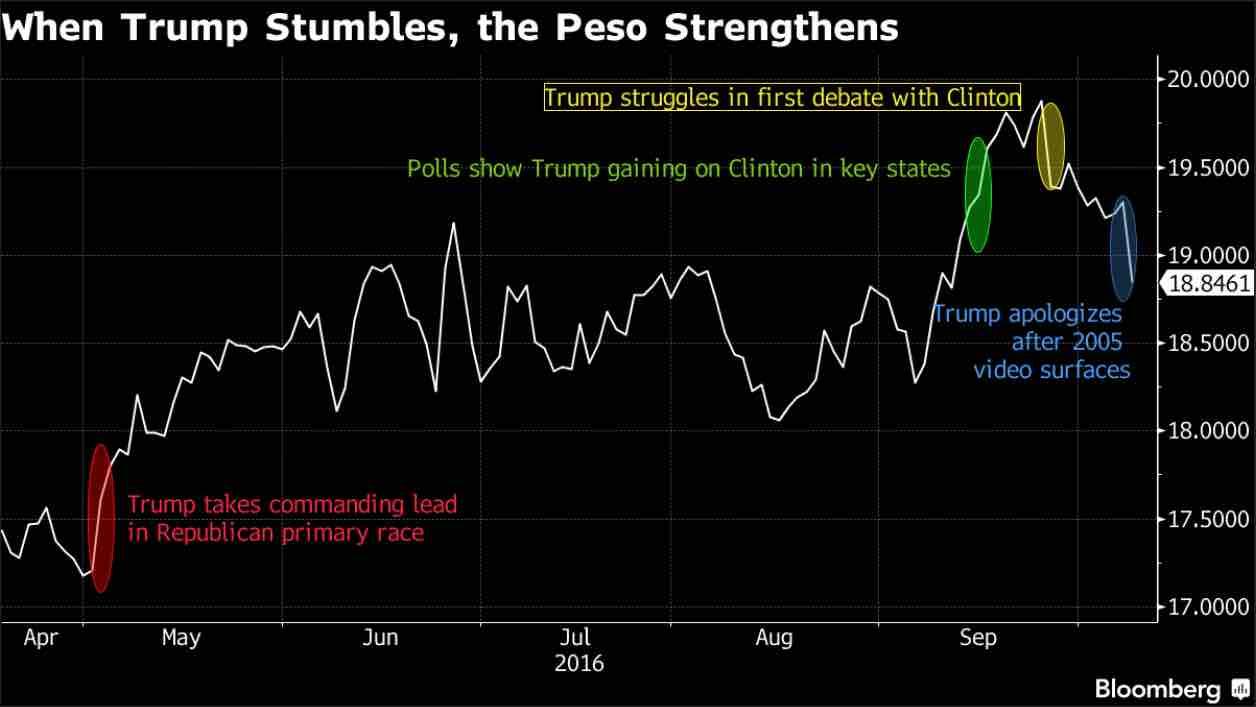 Quando Trump arranca, il Peso messicano vola.