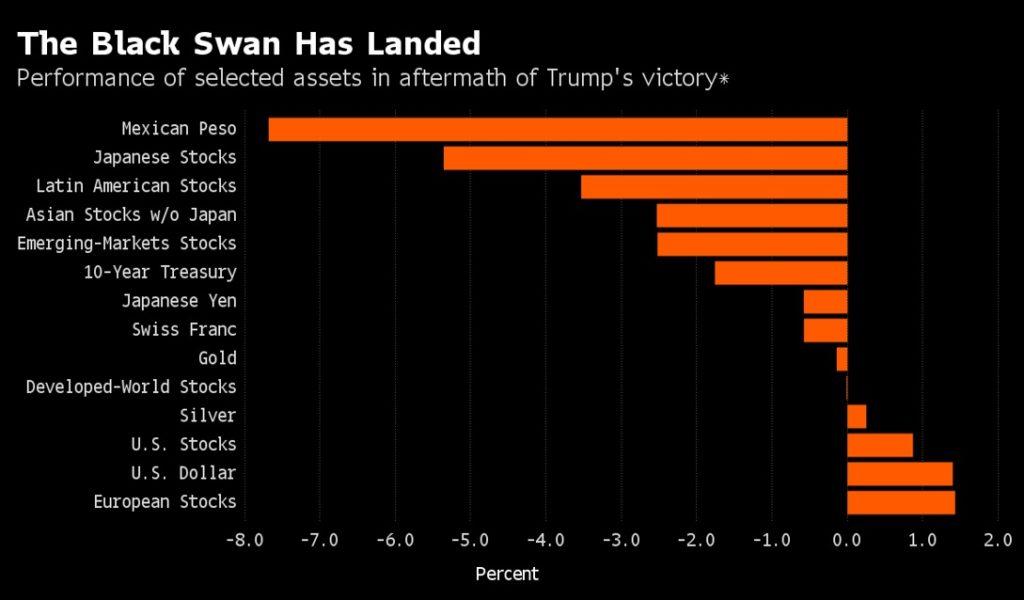 La risposta dei mercati all'elezione di Trump.