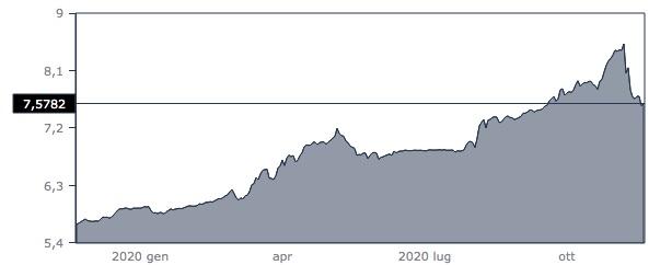 Andamento del tasso di cambio tra dollaro statunitense e lira turca.  Grafico: Money.it