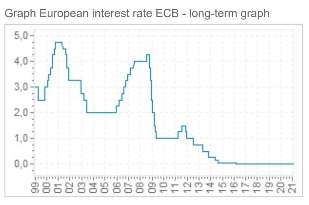 Andamento dei tassi in Eurozona.